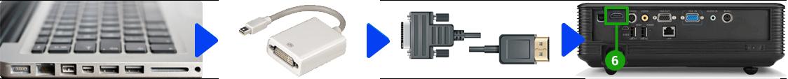 Connessione del proiettore ad un dispositivo MAC (Mini Displayport)