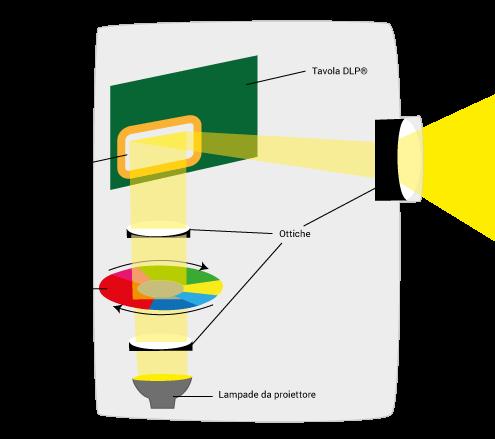 modalità di funzionamento dell proiettori DLP