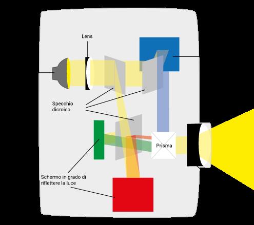 Funktionsweise der Lcos/D-ILA/ SXRD-Technik eines Beamers