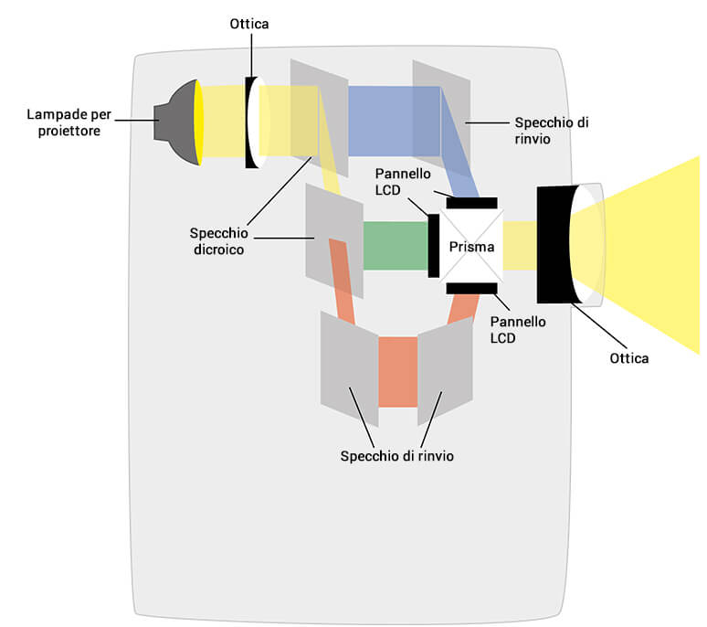 Funzionalità della tecnologia Epson 3LCD
