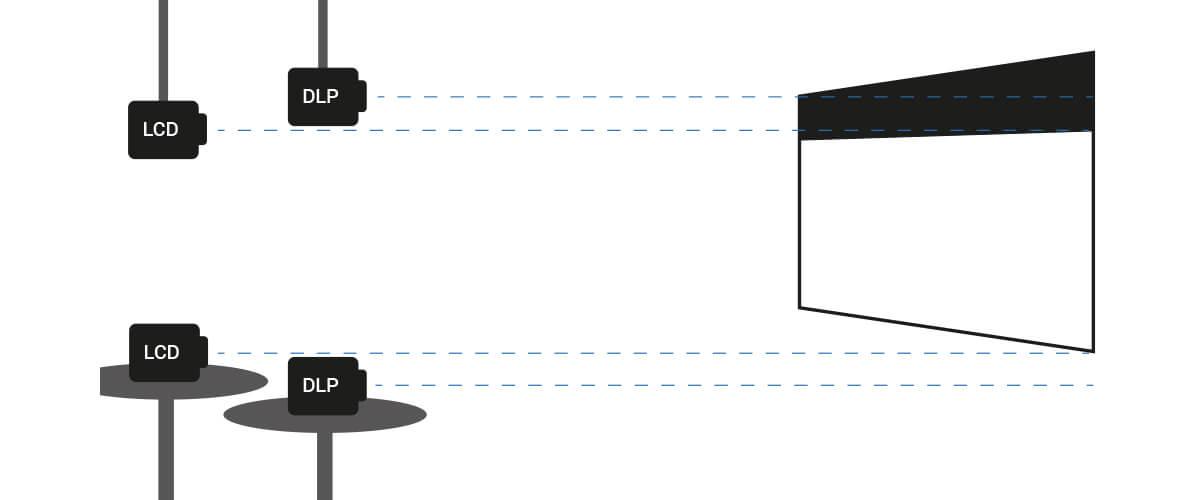 L'Installazione ottimale proiettore e schermo